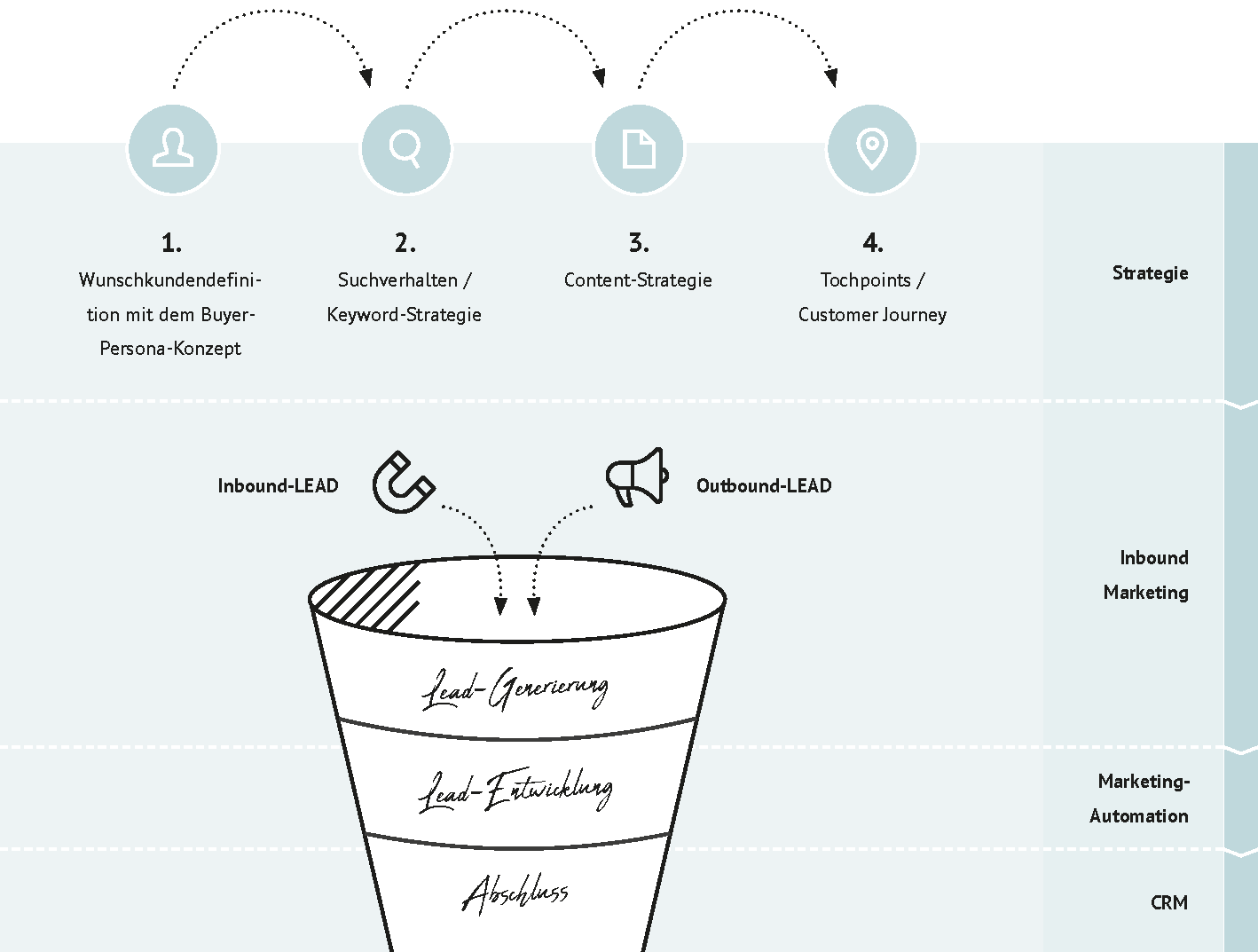 Übersicht_Lead Management Prozess