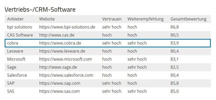 Software Bewertung