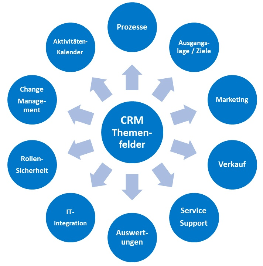 CRM Anspruchsgruppen.jpg