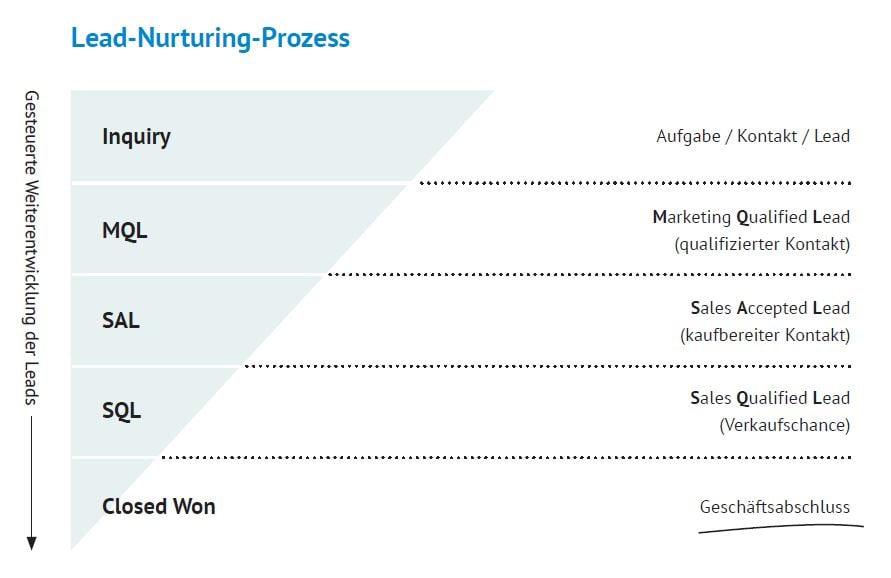 Lead Nurturing Prozess