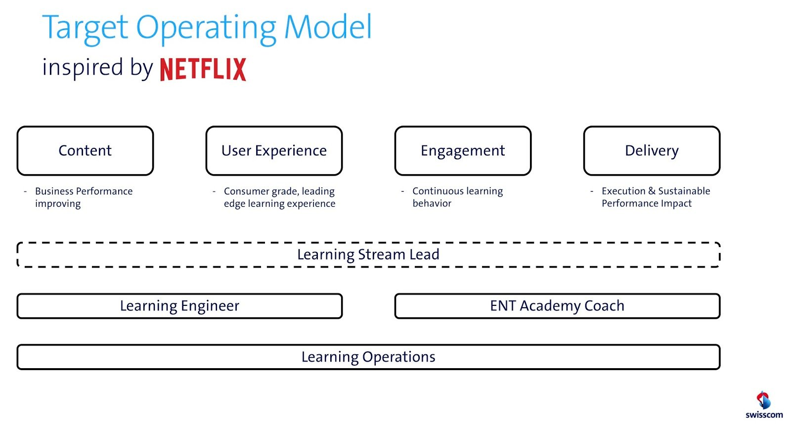 Target Operating Model Swisscom ENT Academy (1)